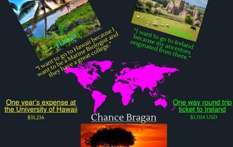 PIHS Students' Travel Bucket List