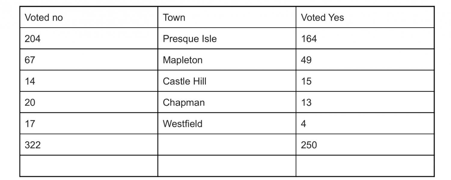 Voting results for the SAD 1 communities after the May 1st referendum.