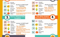 Candy Corn Taste Test