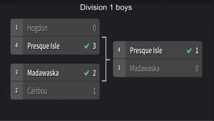 Girls and Boys Division 1 and 2 Soccer Brackets