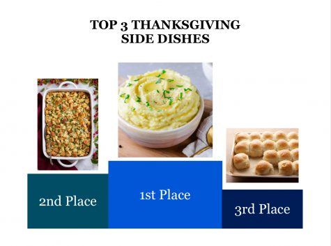 Battle of the Thanksgiving Sides and Pies