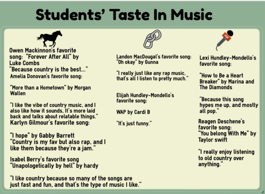 Students' Favorite Song