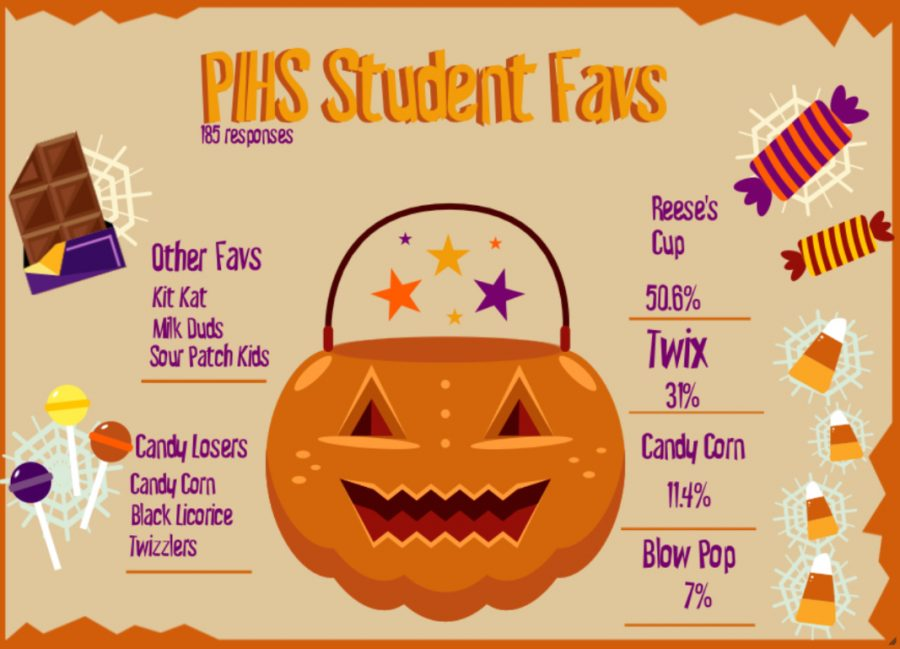 Halloween Candy Poll