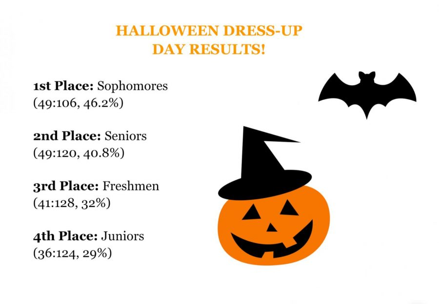 Halloween Dress-Up Day Results!