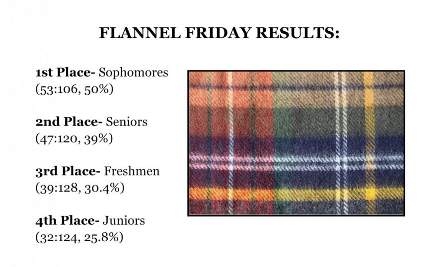 Flannel Friday Results!
